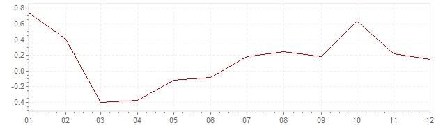 Grafiek - geharmoniseerde inflatie Finland 2004 (HICP)