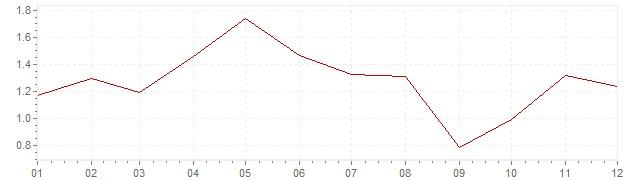 Chart - harmonised inflation Finland 2006 (HICP)