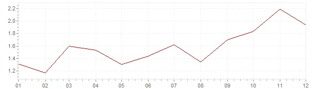 Chart - harmonised inflation Finland 2007 (HICP)