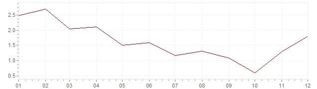 Grafiek - geharmoniseerde inflatie Finland 2009 (HICP)
