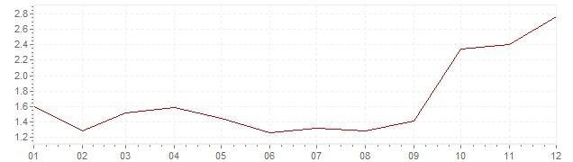 Grafiek - geharmoniseerde inflatie Finland 2010 (HICP)