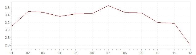Grafiek - geharmoniseerde inflatie Finland 2011 (HICP)