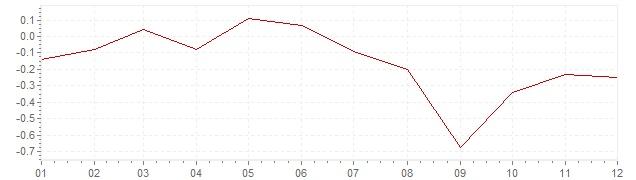 Graphik - harmonisierte Inflation Finnland 2015 (HVPI)