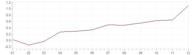 Grafiek - geharmoniseerde inflatie Finland 2016 (HICP)