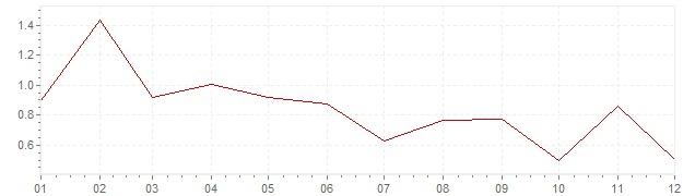 Grafico - inflazione armonizzata Finlandia 2017 (HICP)