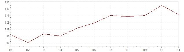 Grafiek - geharmoniseerde inflatie Finland 2018 (HICP)