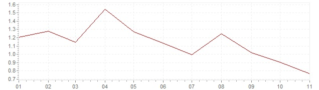 Grafiek - geharmoniseerde inflatie Finland 2019 (HICP)