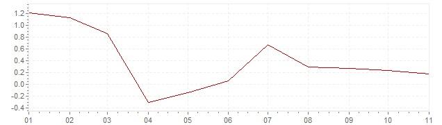 Graphik - harmonisierte Inflation Finnland 2020 (HVPI)