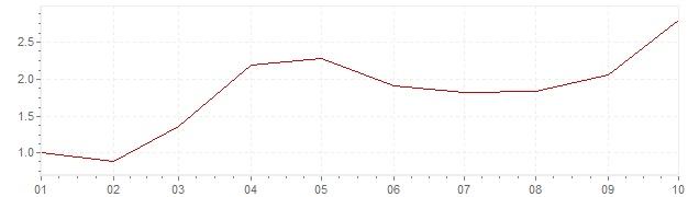 Graphik - harmonisierte Inflation Finnland 2021 (HVPI)