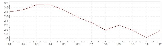 Graphik - harmonisierte Inflation Frankreich 1992 (HVPI)