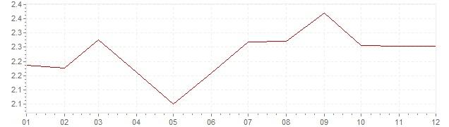 Grafiek - geharmoniseerde inflatie Frankrijk 1993 (HICP)