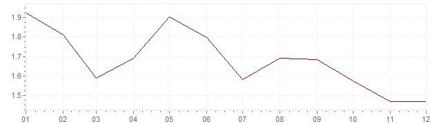 Graphik - Inflation harmonisé France 1994 (IPCH)