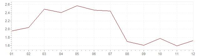 Graphik - harmonisierte Inflation Frankreich 1996 (HVPI)