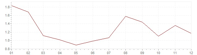 Chart - harmonised inflation France 1997 (HICP)