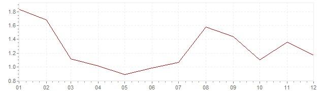 Grafiek - geharmoniseerde inflatie Frankrijk 1997 (HICP)