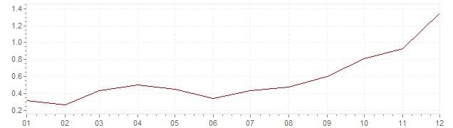 Graphik - harmonisierte Inflation Frankreich 1999 (HVPI)