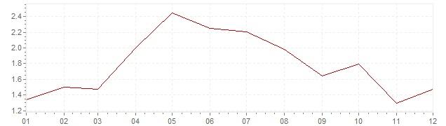 Graphik - harmonisierte Inflation Frankreich 2001 (HVPI)