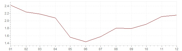 Graphik - harmonisierte Inflation Frankreich 2002 (HVPI)