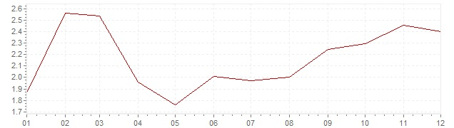Graphik - harmonisierte Inflation Frankreich 2003 (HVPI)