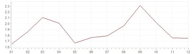 Grafiek - geharmoniseerde inflatie Frankrijk 2005 (HICP)