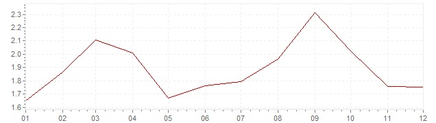 Graphik - harmonisierte Inflation Frankreich 2005 (HVPI)