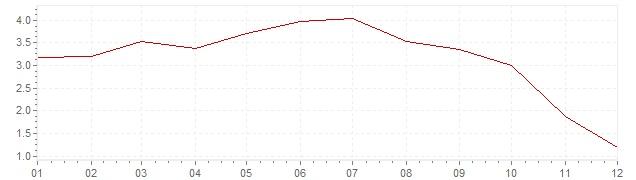 Graphik - harmonisierte Inflation Frankreich 2008 (HVPI)