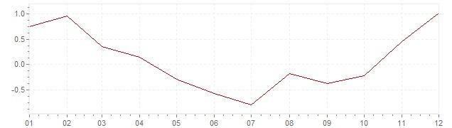 Grafiek - geharmoniseerde inflatie Frankrijk 2009 (HICP)