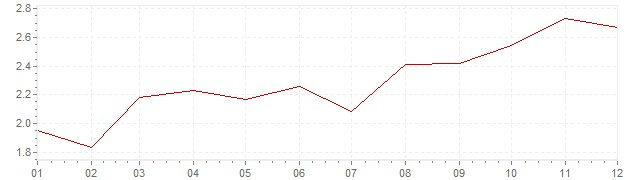 Chart - harmonised inflation France 2011 (HICP)