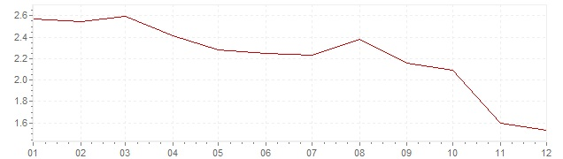 Grafiek - geharmoniseerde inflatie Frankrijk 2012 (HICP)