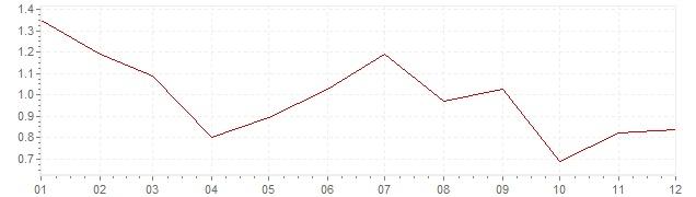 Graphik - harmonisierte Inflation Frankreich 2013 (HVPI)