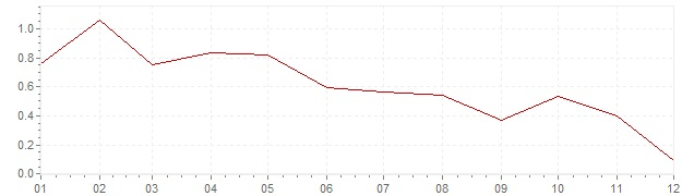 Graphik - harmonisierte Inflation Frankreich 2014 (HVPI)