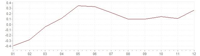 Grafico - inflazione armonizzata Francia 2015 (HICP)