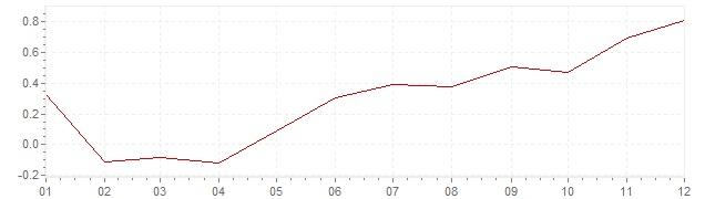 Grafico - inflazione armonizzata Francia 2016 (HICP)