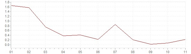 Chart - harmonised inflation France 2020 (HICP)