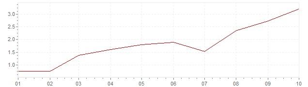 Graphik - harmonisierte Inflation Frankreich 2021 (HVPI)