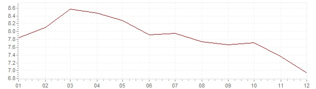 Graphik - harmonisierte Inflation Griechenland 1996 (HVPI)