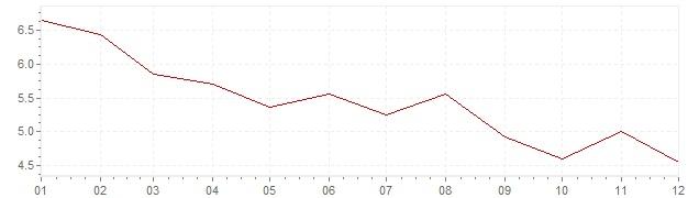 Chart - harmonised inflation Greece 1997 (HICP)