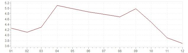 Chart - harmonised inflation Greece 1998 (HICP)
