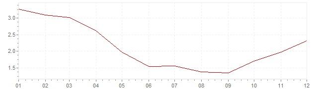 Graphik - Inflation harmonisé Grèce 1999 (IPCH)