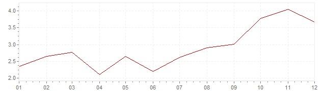 Graphik - harmonisierte Inflation Griechenland 2000 (HVPI)