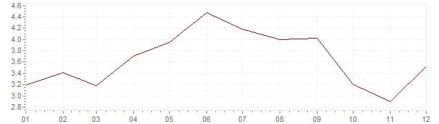 Grafico - inflazione armonizzata Grecia 2001 (HICP)