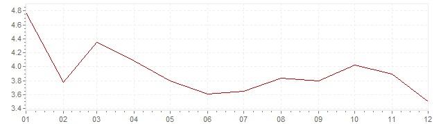 Chart - harmonised inflation Greece 2002 (HICP)