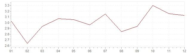 Chart - harmonised inflation Greece 2004 (HICP)