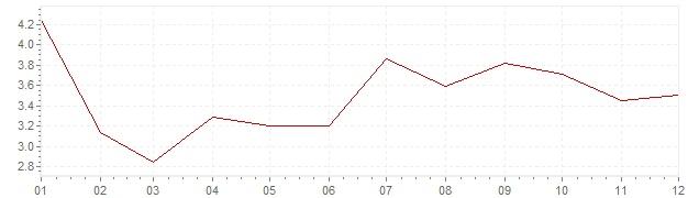 Graphik - Inflation harmonisé Grèce 2005 (IPCH)