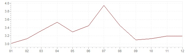 Chart - harmonised inflation Greece 2006 (HICP)