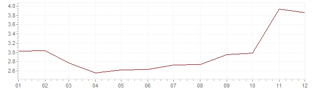 Chart - harmonised inflation Greece 2007 (HICP)