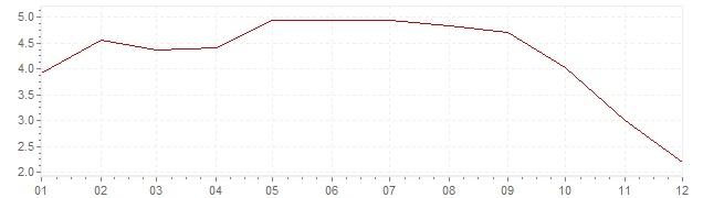 Grafico - inflazione armonizzata Grecia 2008 (HICP)