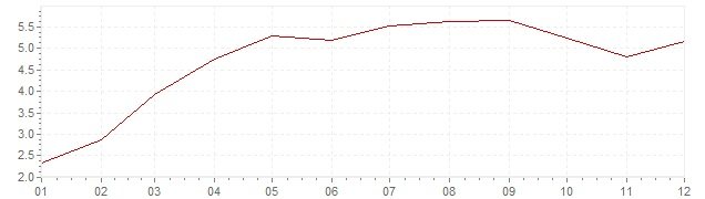 Graphik - harmonisierte Inflation Griechenland 2010 (HVPI)