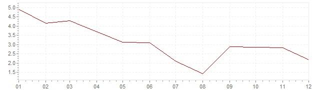Graphik - Inflation harmonisé Grèce 2011 (IPCH)