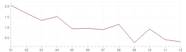 Grafico - inflazione armonizzata Grecia 2012 (HICP)